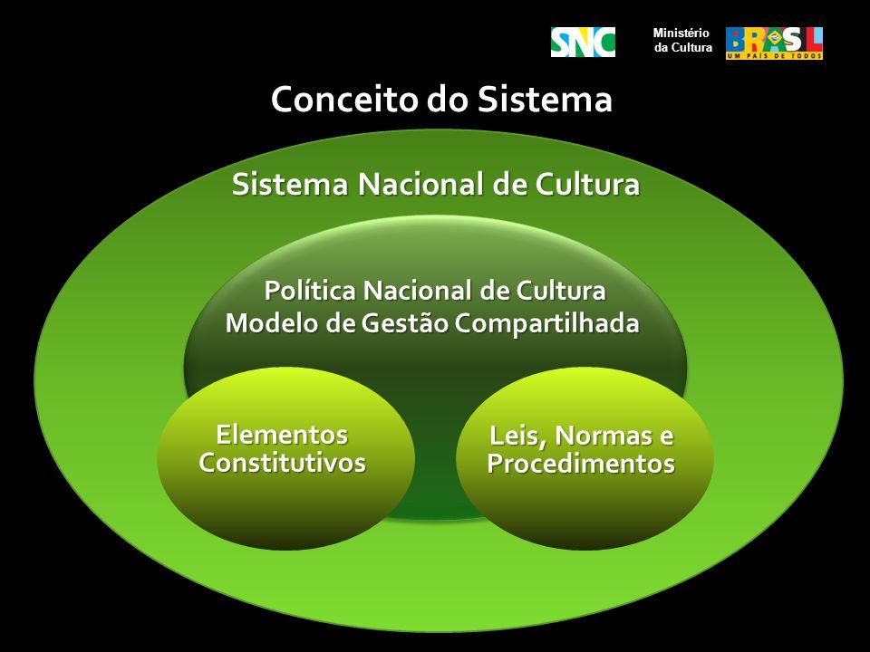 Conceito do Sistema Sistema Nacional de Cultura