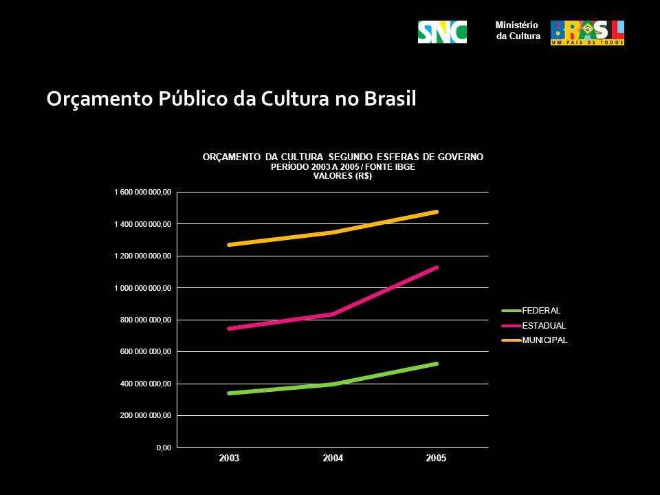 Orçamento Público da Cultura no Brasil