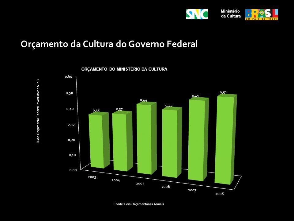 Orçamento da Cultura do Governo Federal