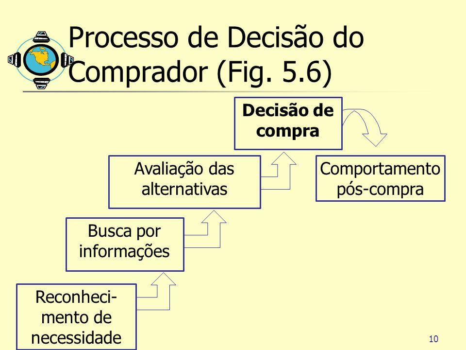 Processo de Decisão do Comprador (Fig. 5.6)