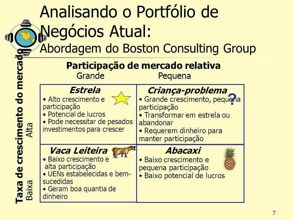 Analisando o Portfólio de Negócios Atual: Abordagem do Boston Consulting Group