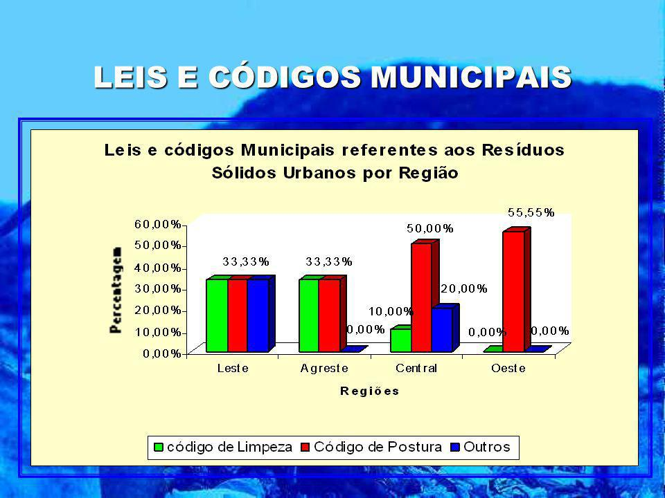 LEIS E CÓDIGOS MUNICIPAIS