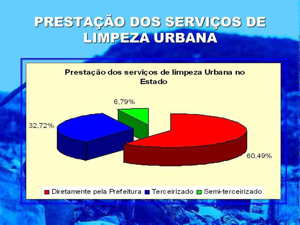 PRESTAÇÃO DOS SERVIÇOS DE LIMPEZA URBANA
