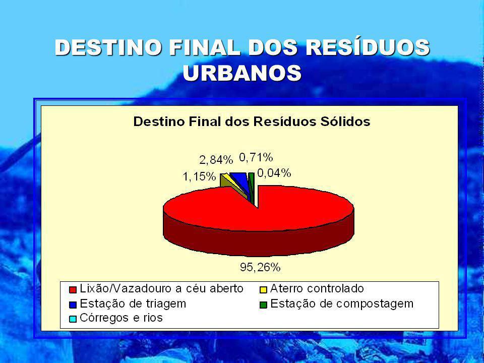 DESTINO FINAL DOS RESÍDUOS URBANOS
