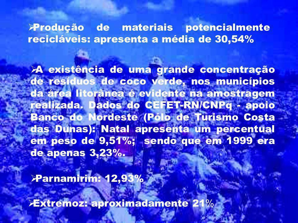 Produção de materiais potencialmente recicláveis: apresenta a média de 30,54%