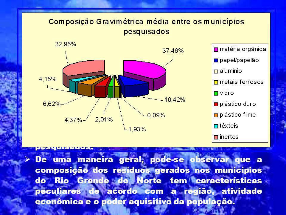 Os materiais têxteis estão presentes em maior quantidade nos municípios onde existe indústrias e cooperativas de confecções de pequeno porte. O maior percentual foi identificado em Caicó 12,24%;