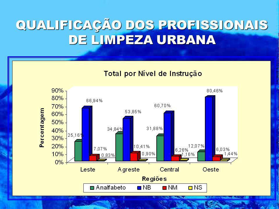 QUALIFICAÇÃO DOS PROFISSIONAIS DE LIMPEZA URBANA
