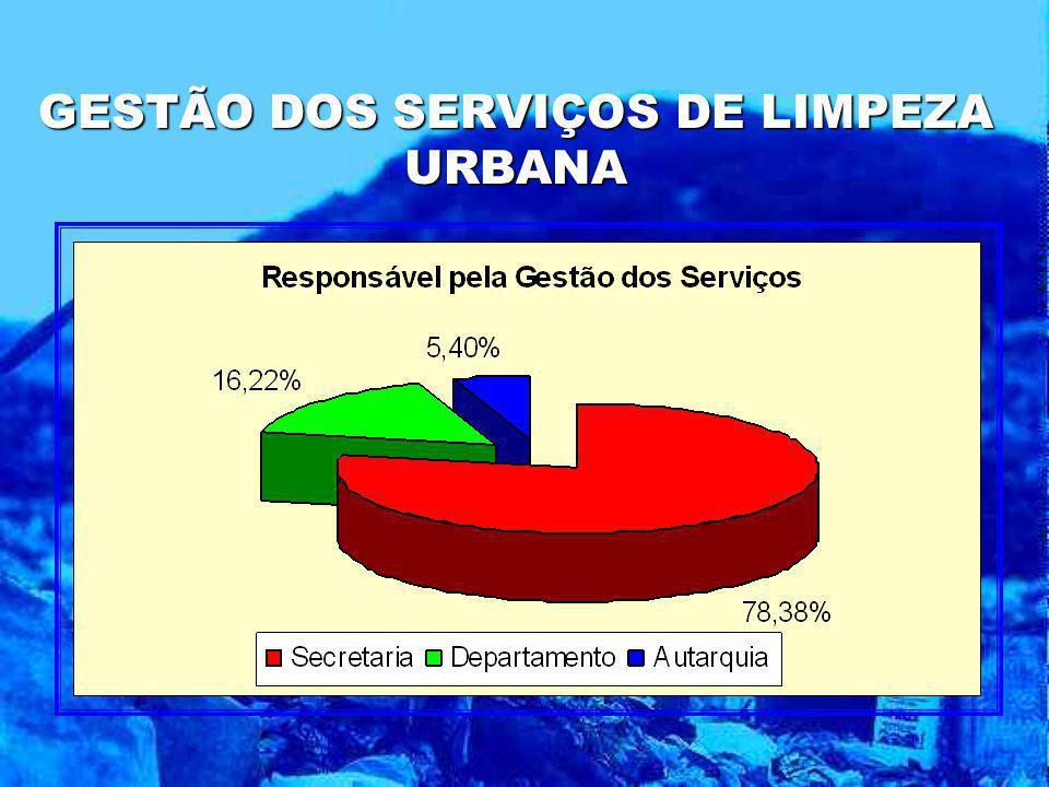 GESTÃO DOS SERVIÇOS DE LIMPEZA URBANA