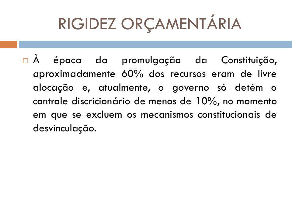 RIGIDEZ ORÇAMENTÁRIA