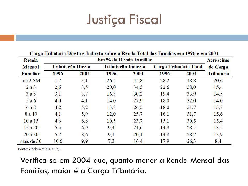 Justiça Fiscal Verifica-se em 2004 que, quanto menor a Renda Mensal das Famílias, maior é a Carga Tributária.