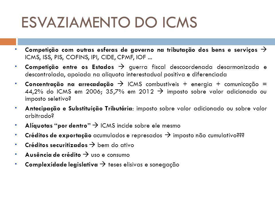 ESVAZIAMENTO DO ICMS Competição com outras esferas de governo na tributação dos bens e serviços  ICMS, ISS, PIS, COFINS, IPI, CIDE, CPMF, IOF ...