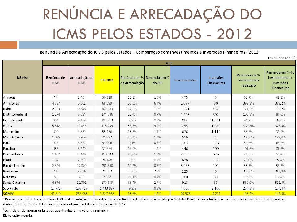 RENÚNCIA E ARRECADAÇÃO DO ICMS PELOS ESTADOS - 2012