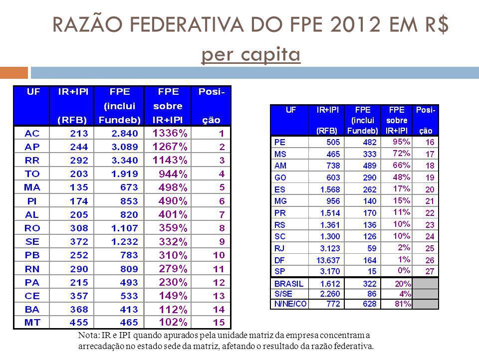 RAZÃO FEDERATIVA DO FPE 2012 EM R$ per capita