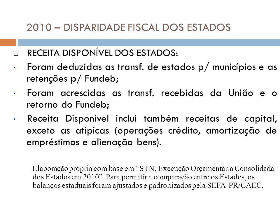 2010 – DISPARIDADE FISCAL DOS ESTADOS