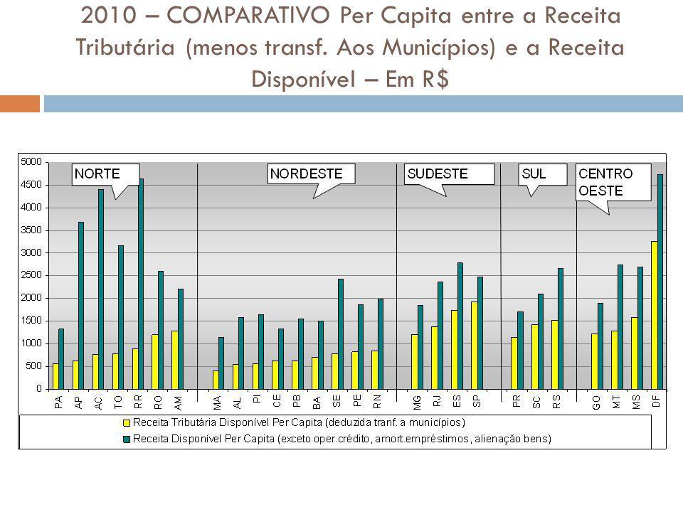2010 – COMPARATIVO Per Capita entre a Receita Tributária (menos transf