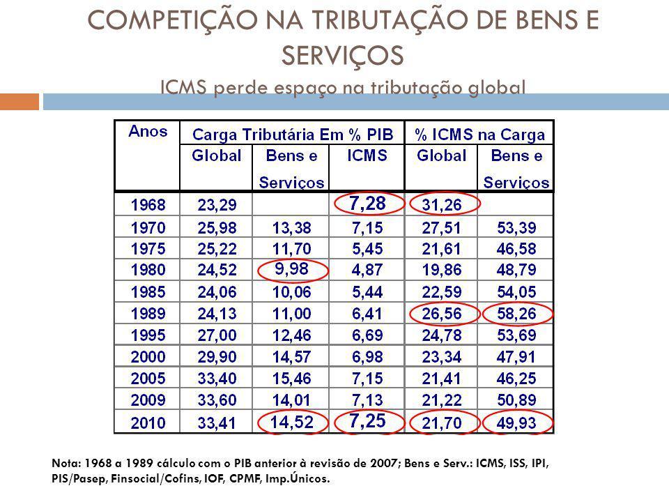 COMPETIÇÃO NA TRIBUTAÇÃO DE BENS E SERVIÇOS ICMS perde espaço na tributação global