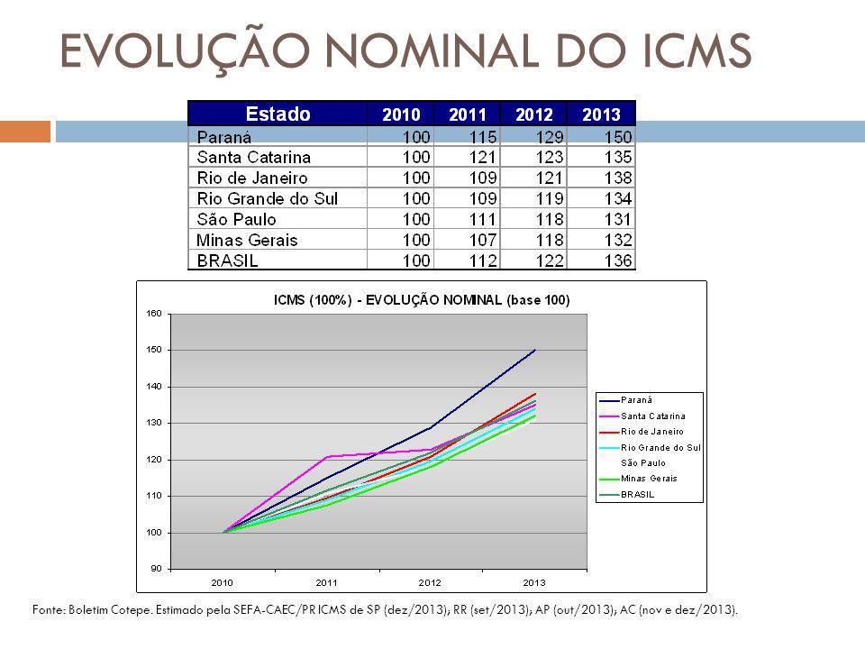 EVOLUÇÃO NOMINAL DO ICMS