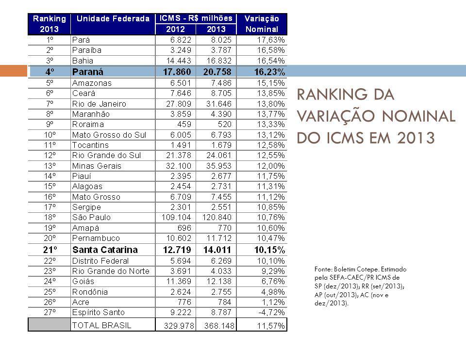 RANKING DA VARIAÇÃO NOMINAL DO ICMS EM 2013