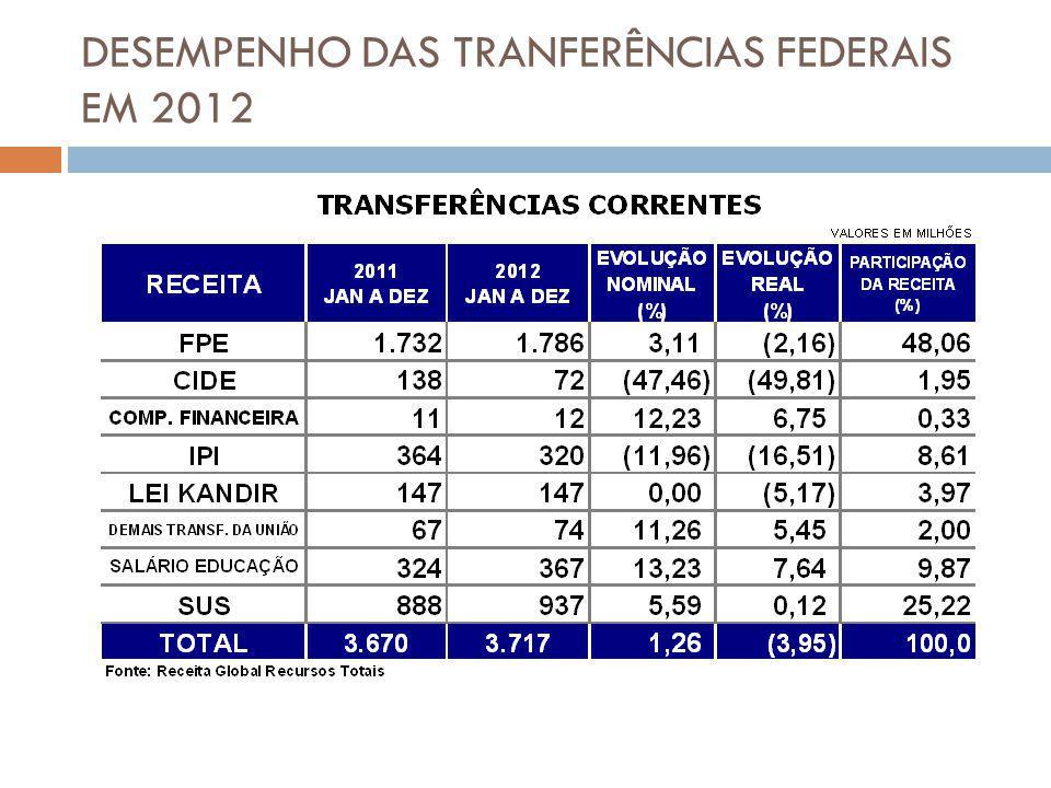 DESEMPENHO DAS TRANFERÊNCIAS FEDERAIS EM 2012