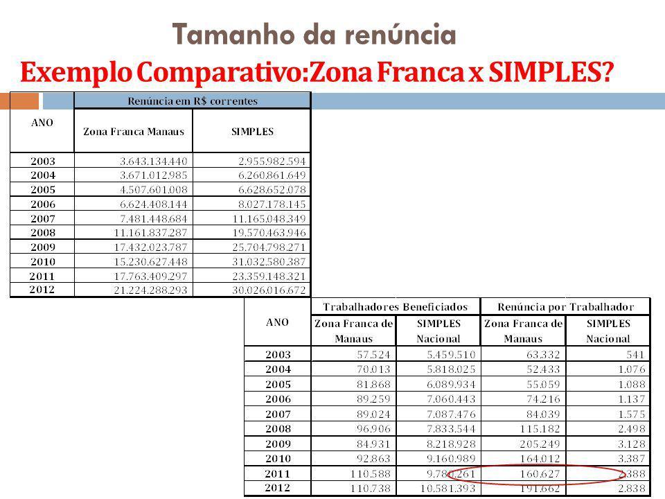 Tamanho da renúncia Exemplo Comparativo:Zona Franca x SIMPLES