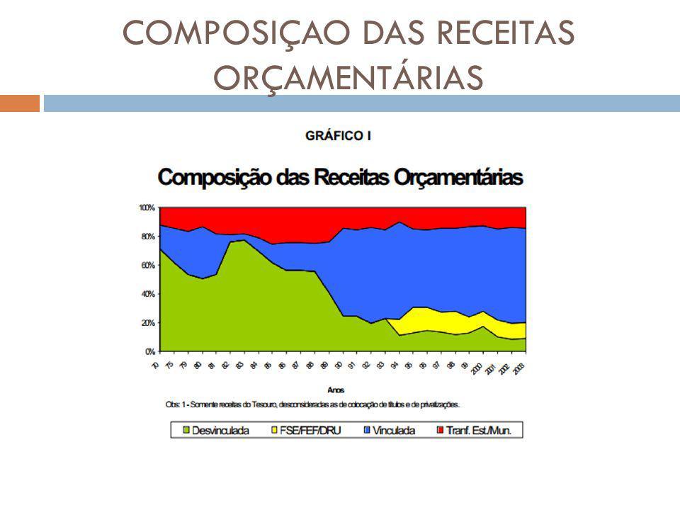 COMPOSIÇAO DAS RECEITAS ORÇAMENTÁRIAS