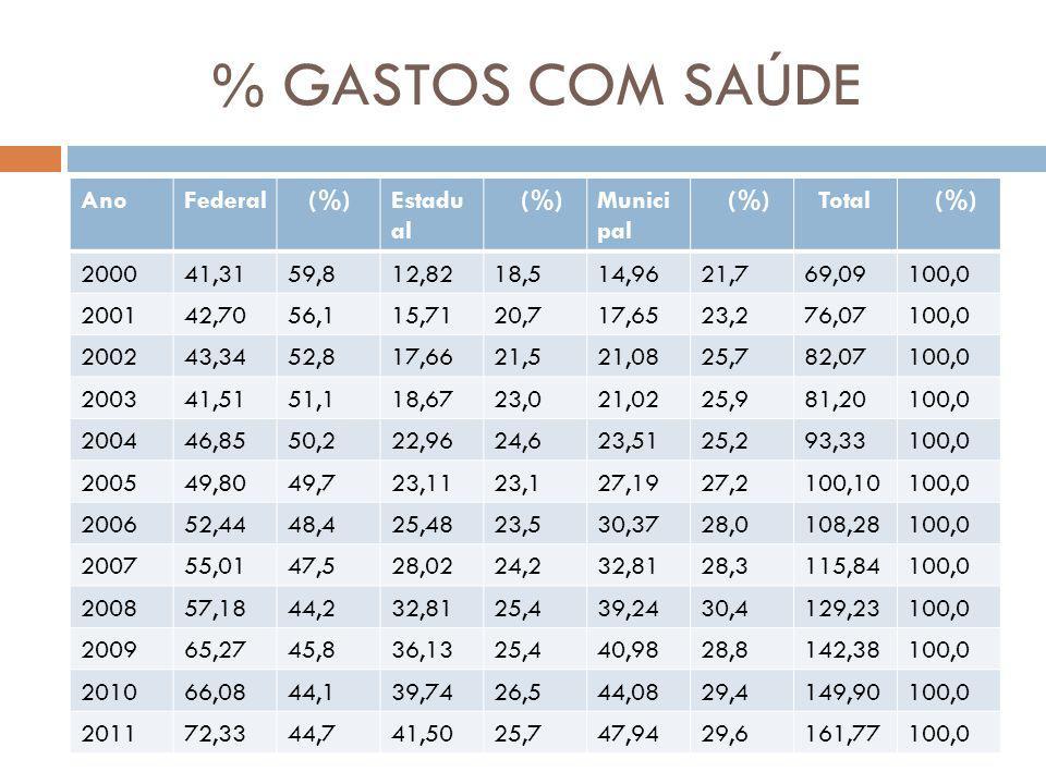 % GASTOS COM SAÚDE Ano Federal (%) Estadual Municipal Total 2000 41,31