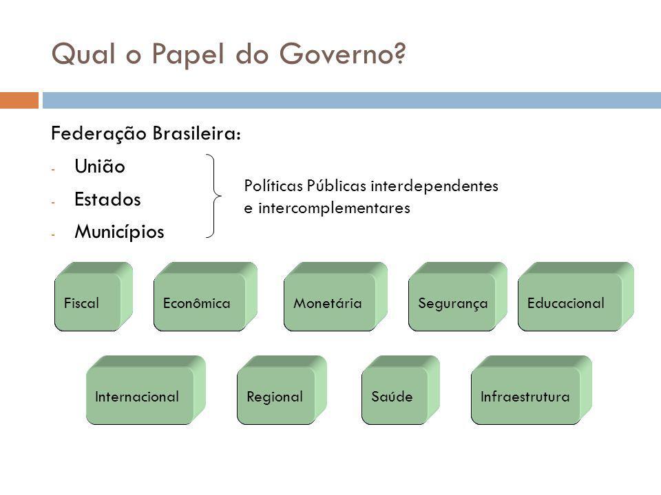 Qual o Papel do Governo Federação Brasileira: União Estados