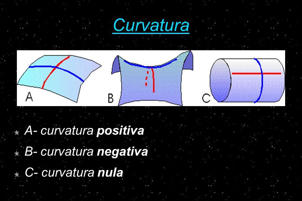 Curvatura A- curvatura positiva B- curvatura negativa