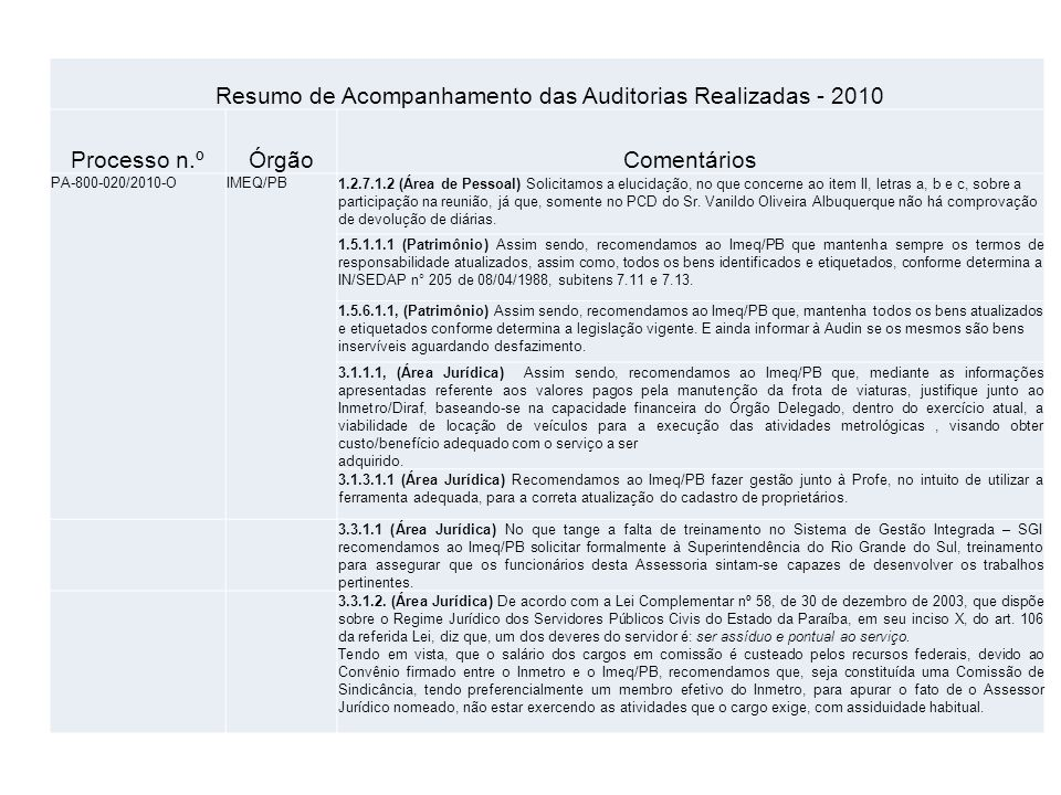 Resumo de Acompanhamento das Auditorias Realizadas - 2010