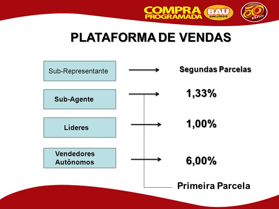 PLATAFORMA DE VENDAS 1,33% 1,00% 6,00% Primeira Parcela