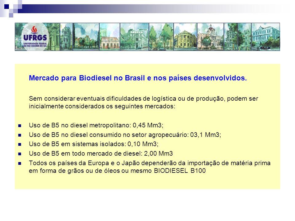 Mercado para Biodiesel no Brasil e nos países desenvolvidos.