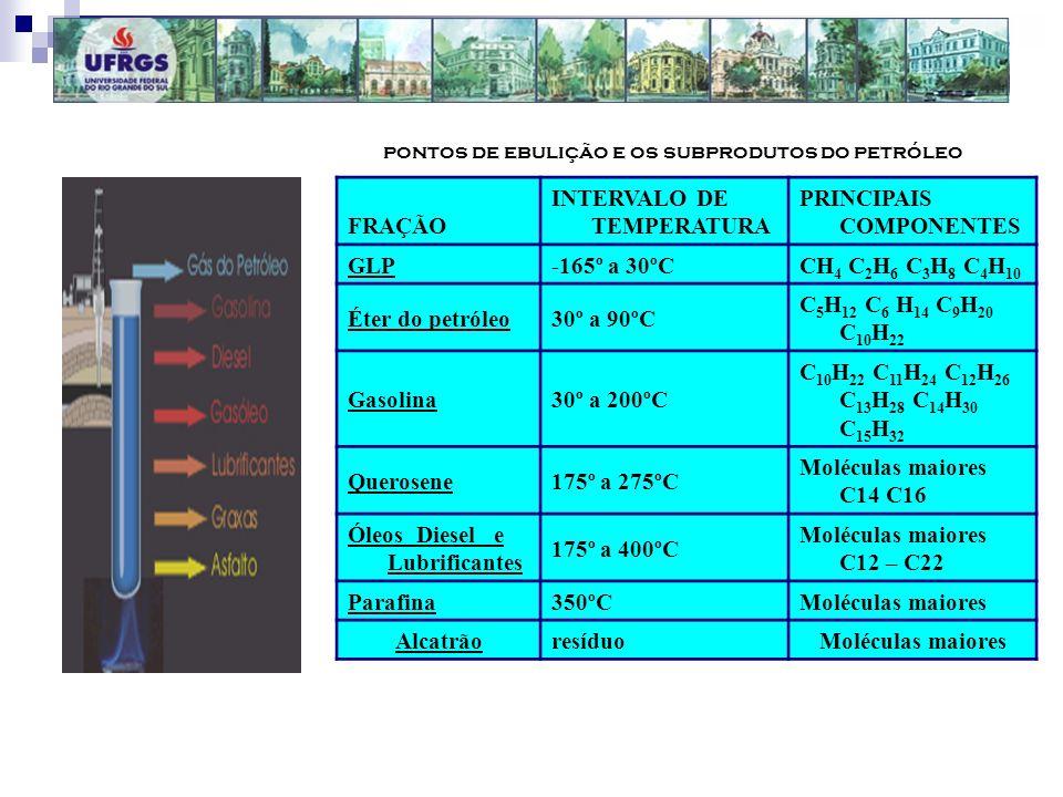 pontos de ebulição e os subprodutos do petróleo