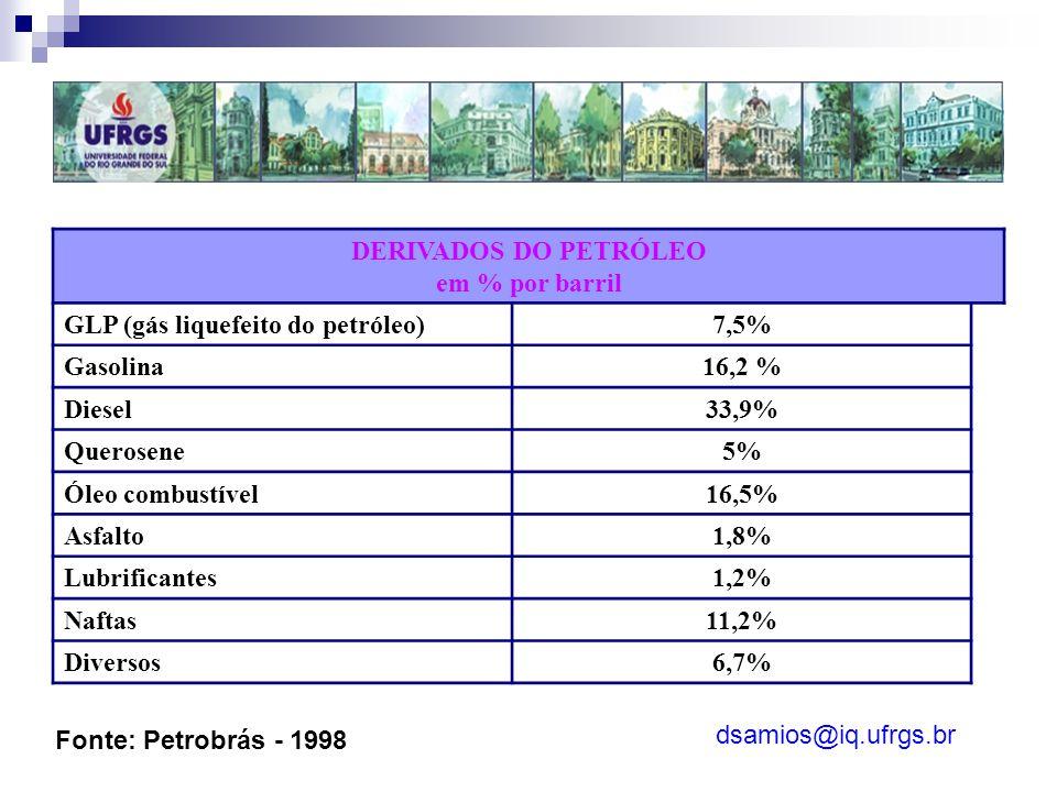 GLP (gás liquefeito do petróleo) 7,5% Gasolina 16,2 % Diesel 33,9%