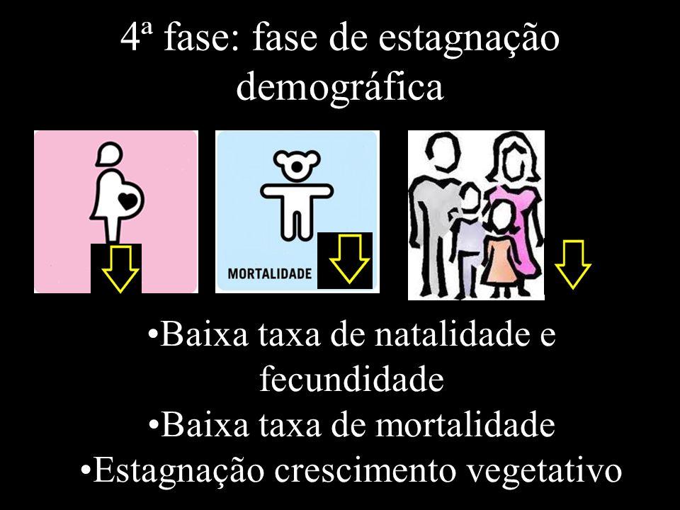 4ª fase: fase de estagnação demográfica