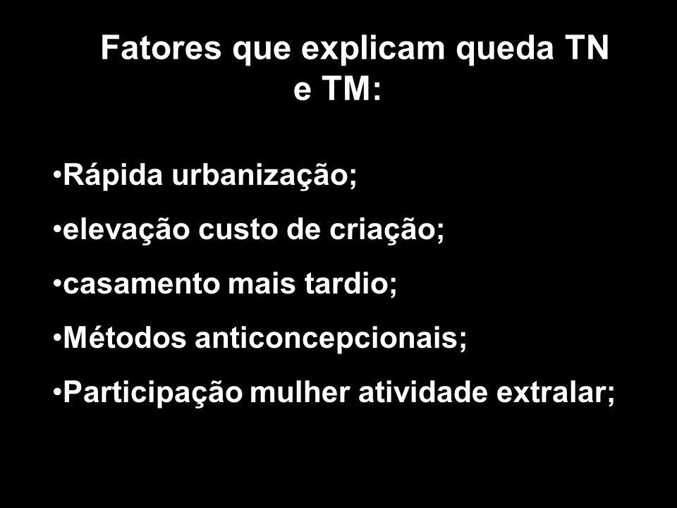 Fatores que explicam queda TN e TM: