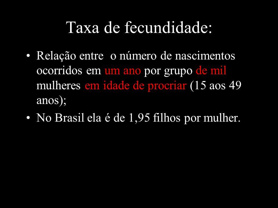 Taxa de fecundidade: Relação entre o número de nascimentos ocorridos em um ano por grupo de mil mulheres em idade de procriar (15 aos 49 anos);