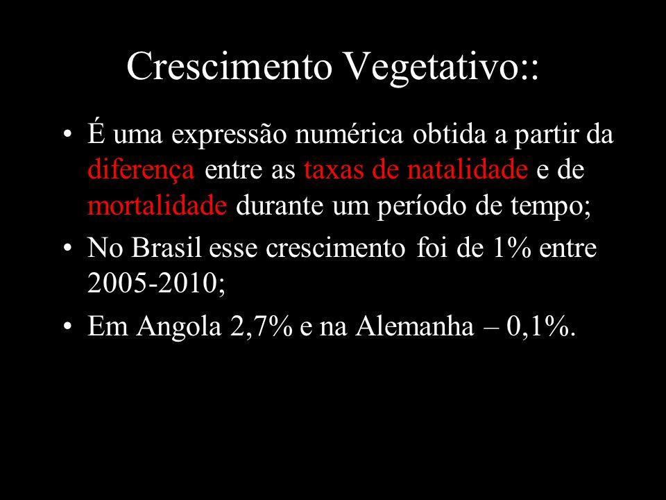 Crescimento Vegetativo::