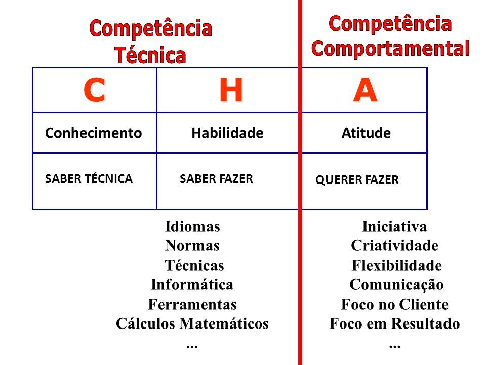 C H A Competência Competência Comportamental Técnica Conhecimento