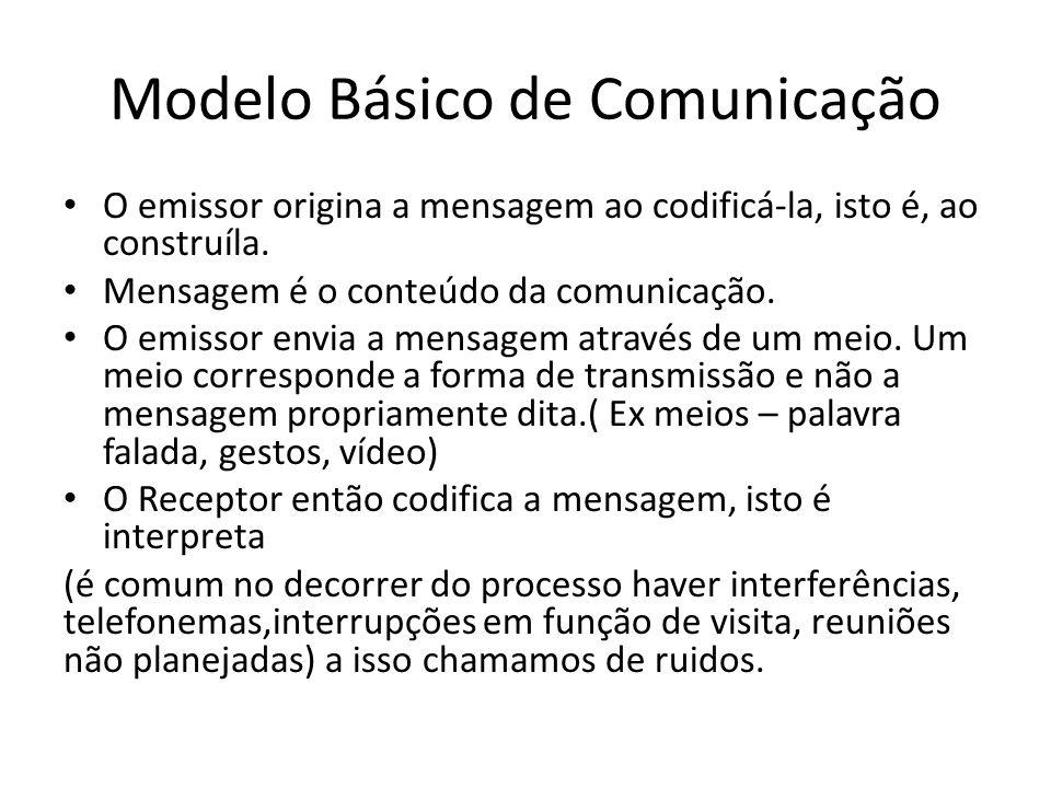 Modelo Básico de Comunicação