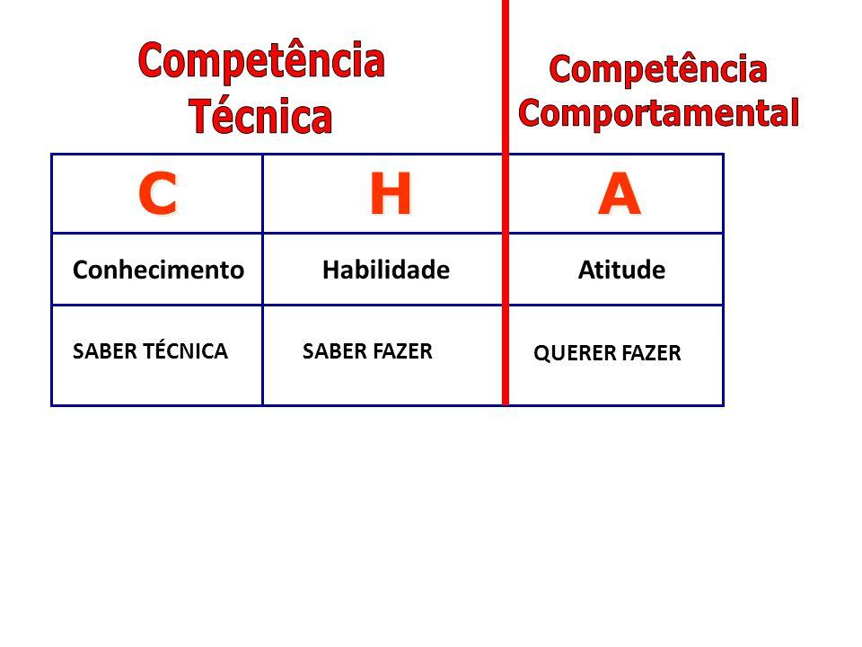 C H A Competência Competência Técnica Comportamental Conhecimento
