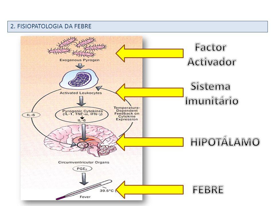 Factor Activador Sistema Imunitário HIPOTÁLAMO FEBRE