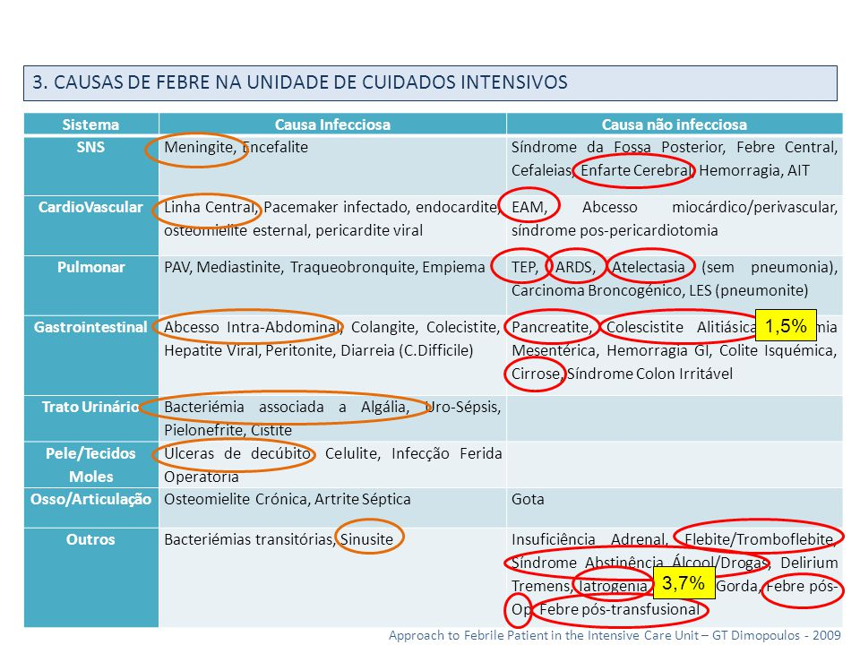 3. CAUSAS DE FEBRE NA UNIDADE DE CUIDADOS INTENSIVOS