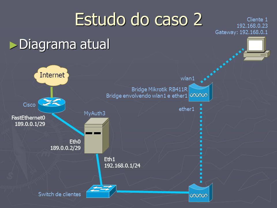 Estudo do caso 2 Diagrama atual Internet Cliente 1 192.168.0.23