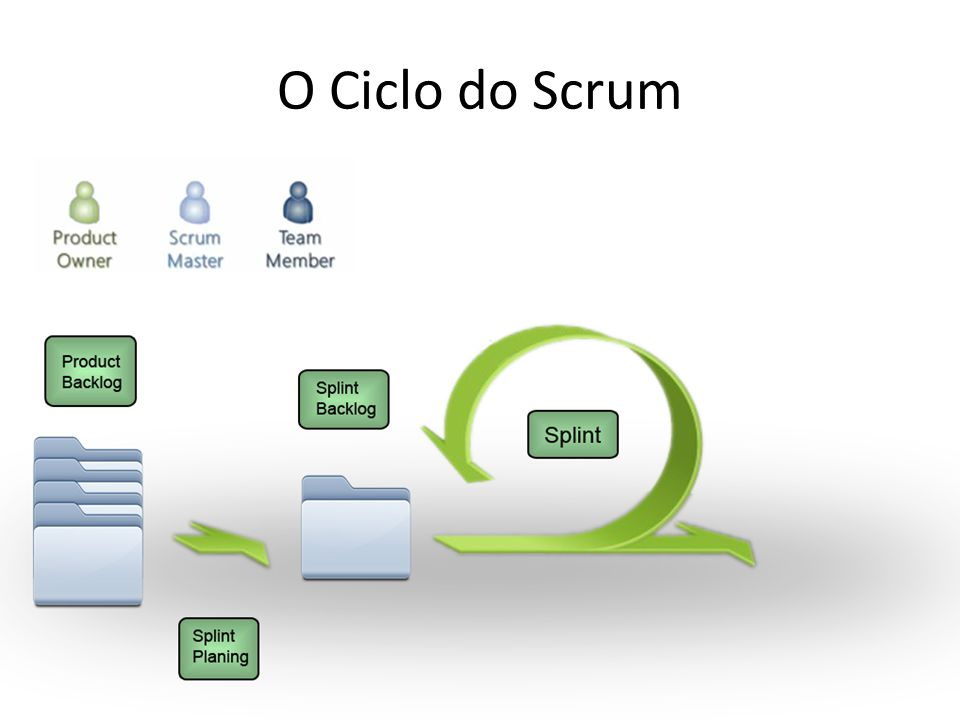 O Ciclo do Scrum