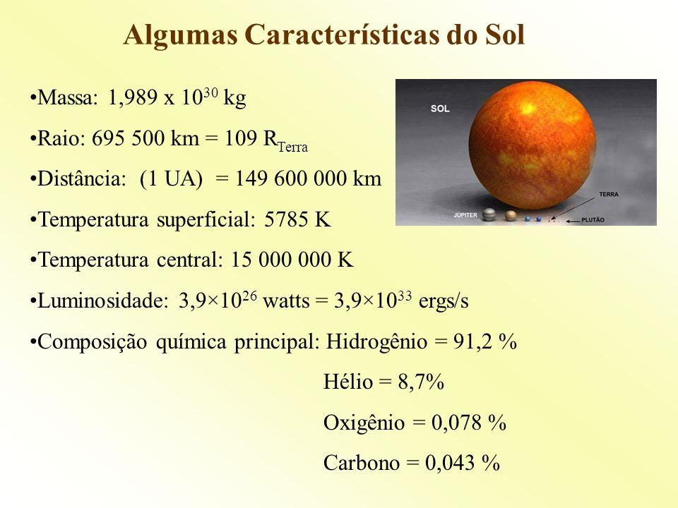 Algumas Características do Sol