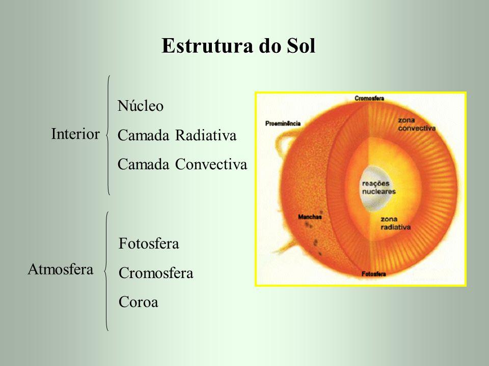Estrutura do Sol Núcleo Camada Radiativa Camada Convectiva Interior
