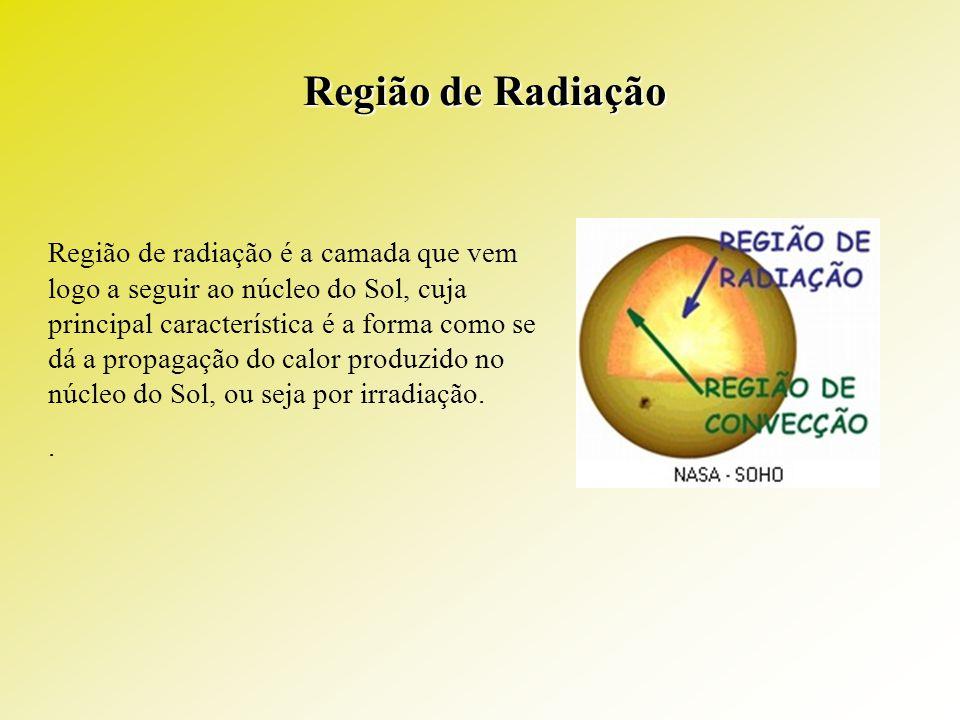 Região de Radiação