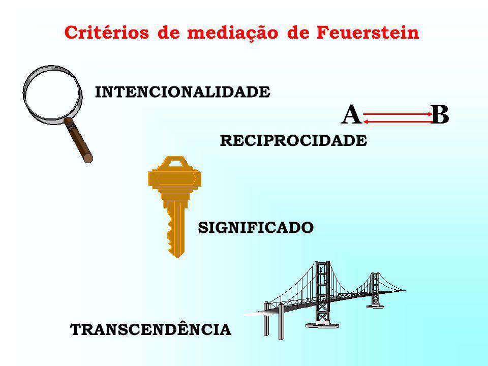 Critérios de mediação de Feuerstein