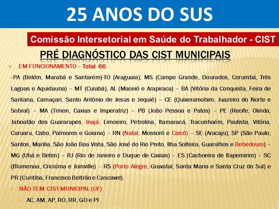 25 ANOS DO SUS PRÉ DIAGNÓSTICO DAS CIST MUNICIPAIS