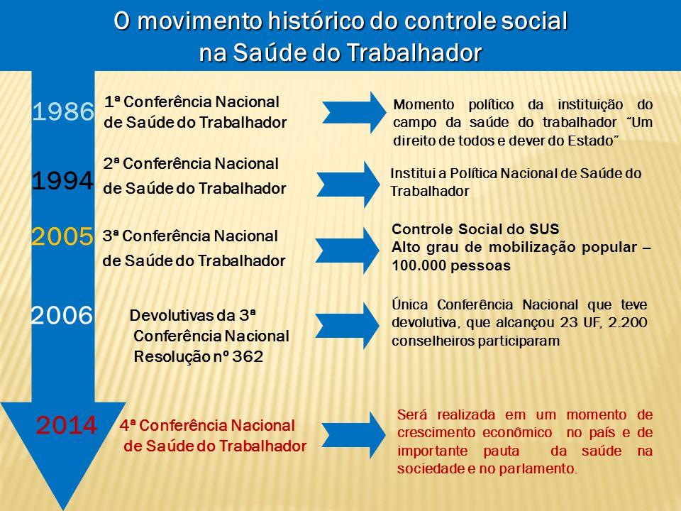 O movimento histórico do controle social na Saúde do Trabalhador
